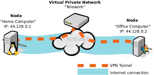 dynvpn-network-ex1